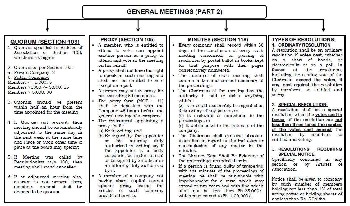 General meetings 2